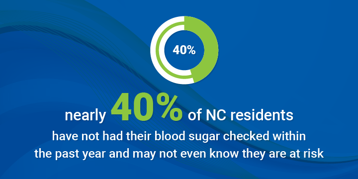 Nearly 40% of NC residents have not had their blood sugar checked
